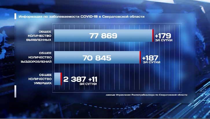 COVID-19: за сутки в регионе 179 новых случаев