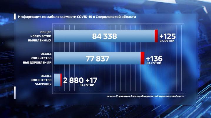 В Свердловской области за сутки 125 новых случаев COVID-19