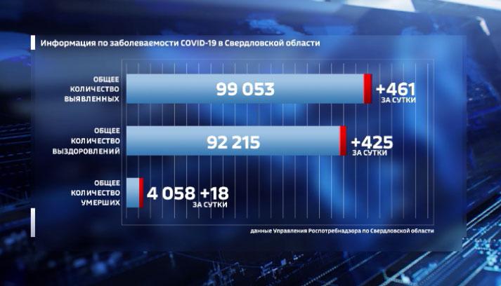 В Свердловской области запретили массовые мероприятия