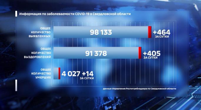 В Свердловской области антирекорд по заболеваемости COVID-19