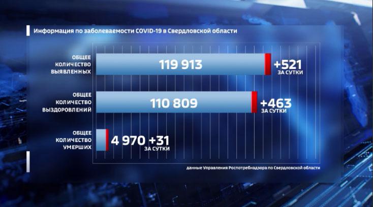 Рекордную партию вакцины от COVID-19 привезли на Средний Урал