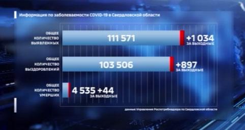 В Свердловской области сохраняется высокая заболеваемость COVID-19