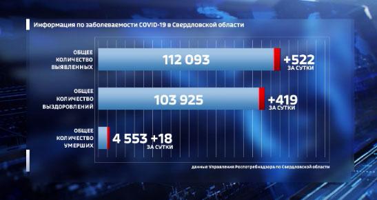 В Свердловской области сохраняется высокая заболеваемость COVID -19