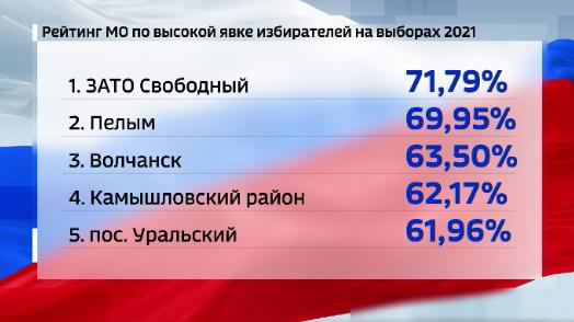 В Свердловской области по предварительным подсчетам явка на выборах 2021 составила более 49%