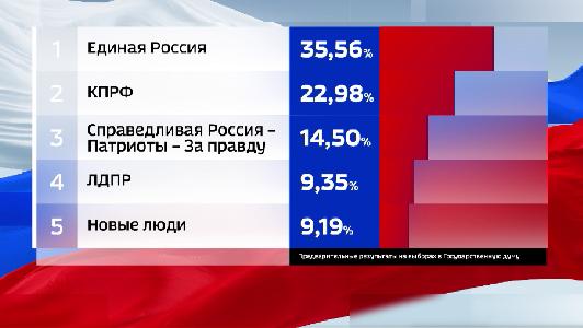 Продолжается подсчёт голосов по выборам